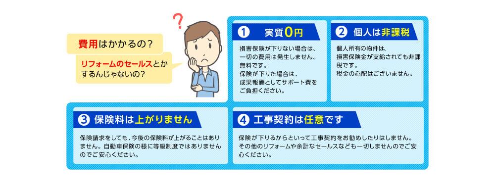 火災保険診断サポート画像3-1